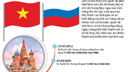 Tăng cường quan hệ Đối tác chiến lược toàn diện Việt-Nga